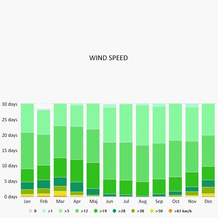 Wind speed in Krk
