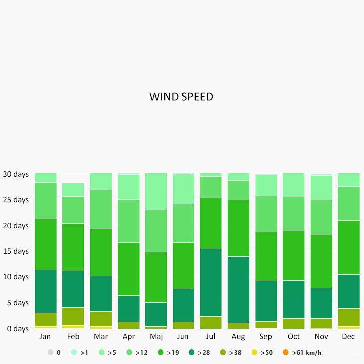 Wind speed in Malia