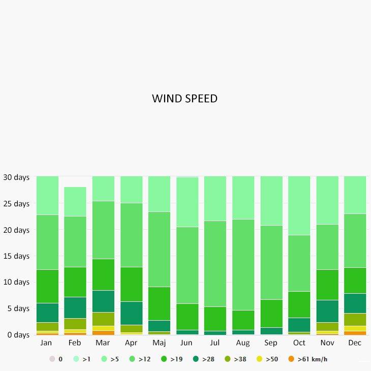 Wind speed in Marina