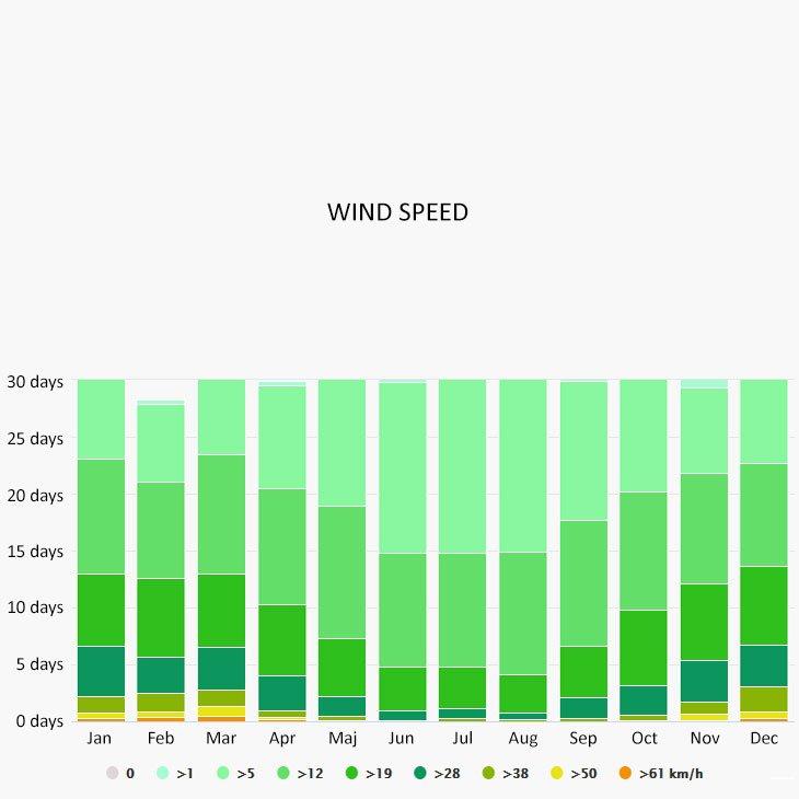 Wind speed in Martinscica