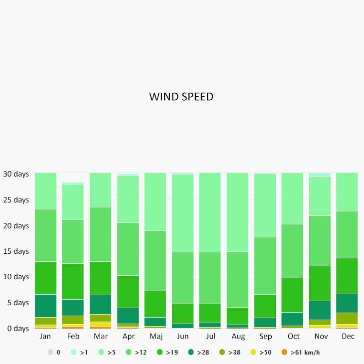 Wind speed in Medulin