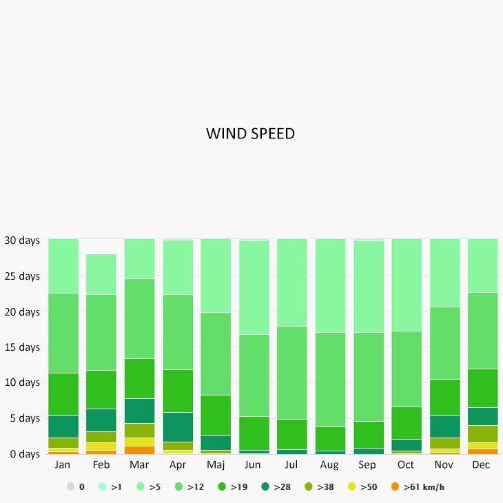 Wind speed in Milna