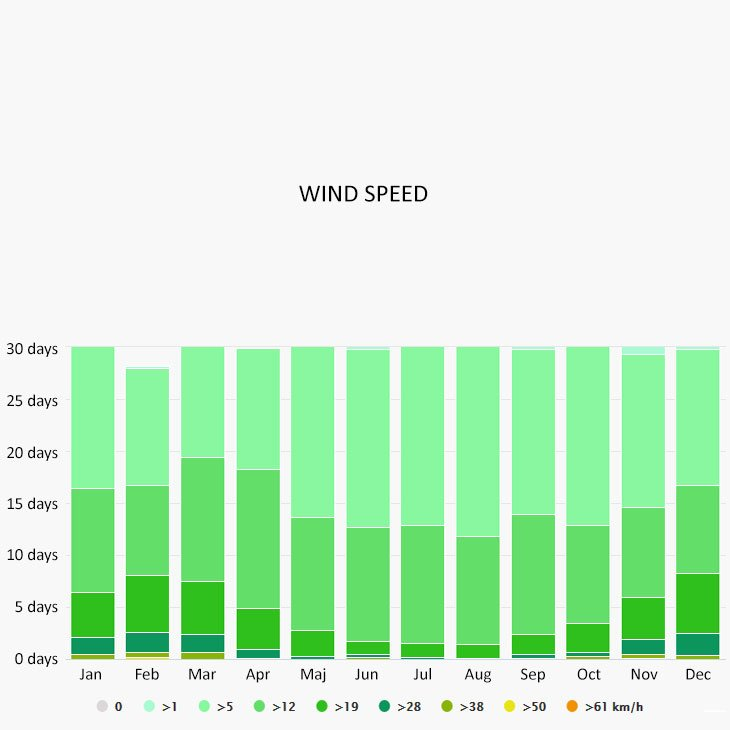 Wind speed in Ouranoupoli