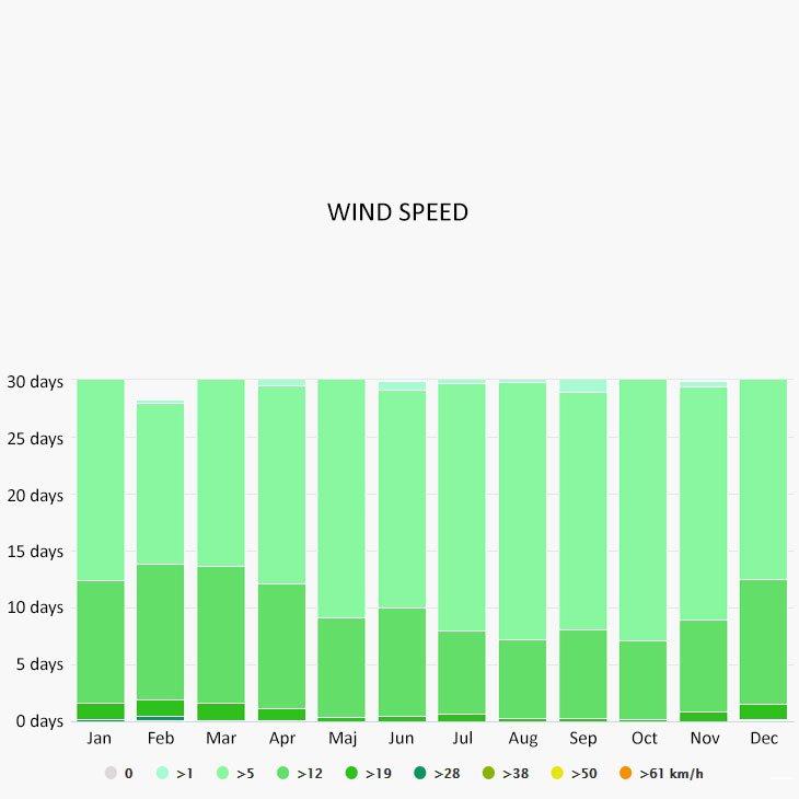 Wind speed in Parga