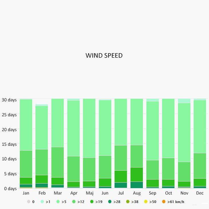 Wind speed in Peloponnese