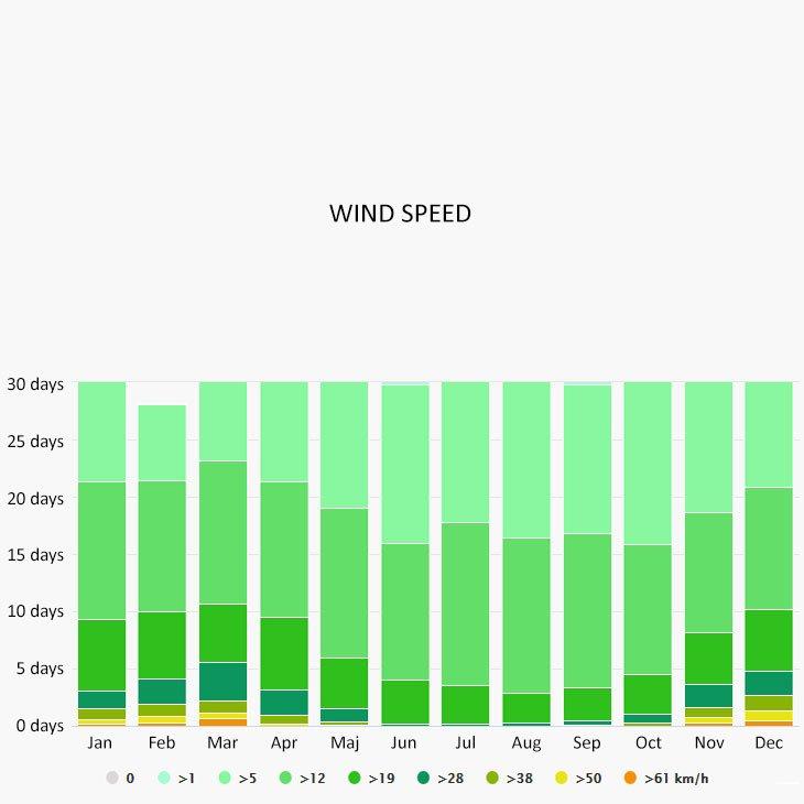 Wind speed in Podgora