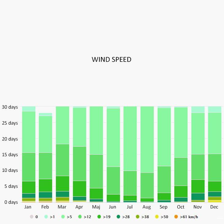 Wind speed in Porec