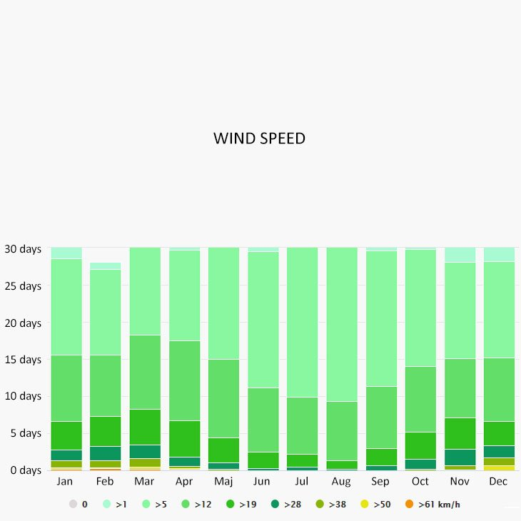 Wind speed in Rovinj