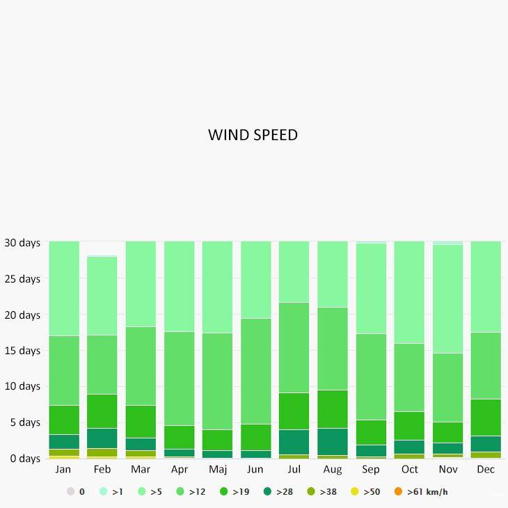 Wind speed in Saronic gulf