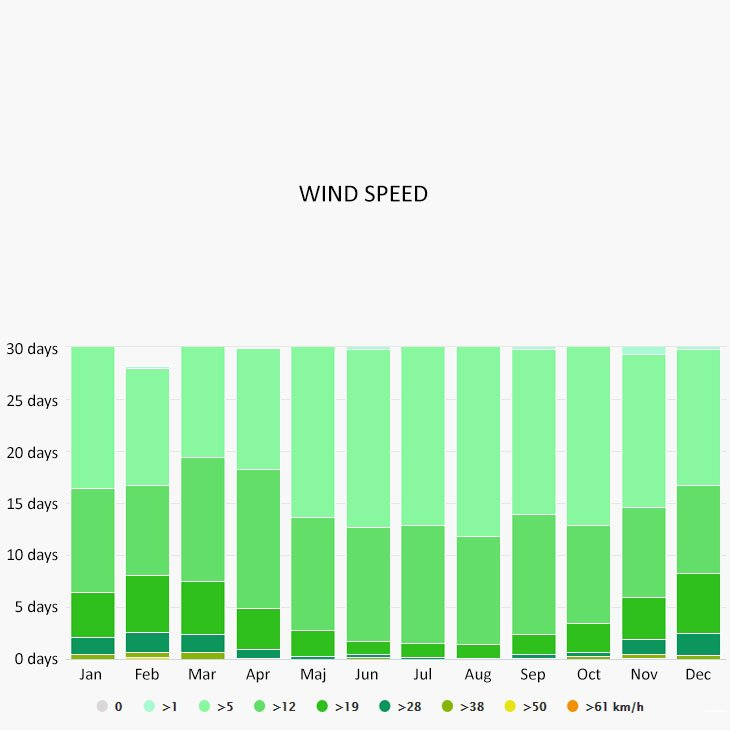 Wind speed in Sithonia