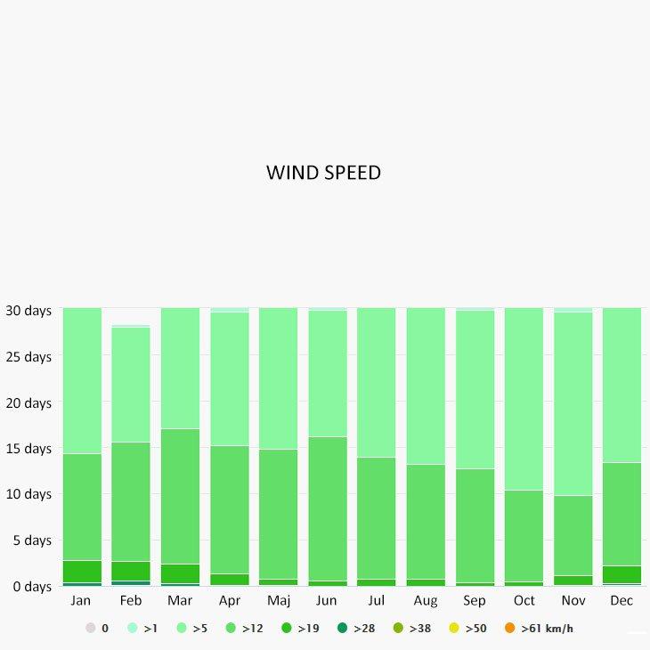 Wind speed in Sivota