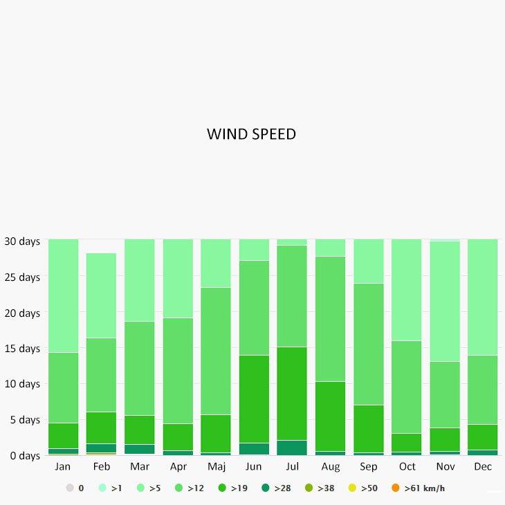 Wind speed in Skala