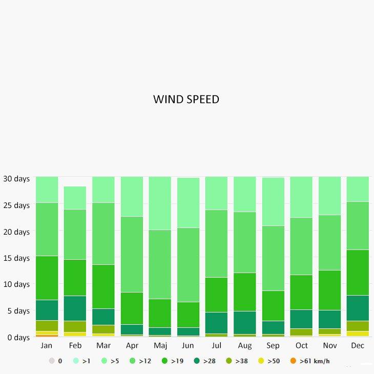 Wind speed in Spetses