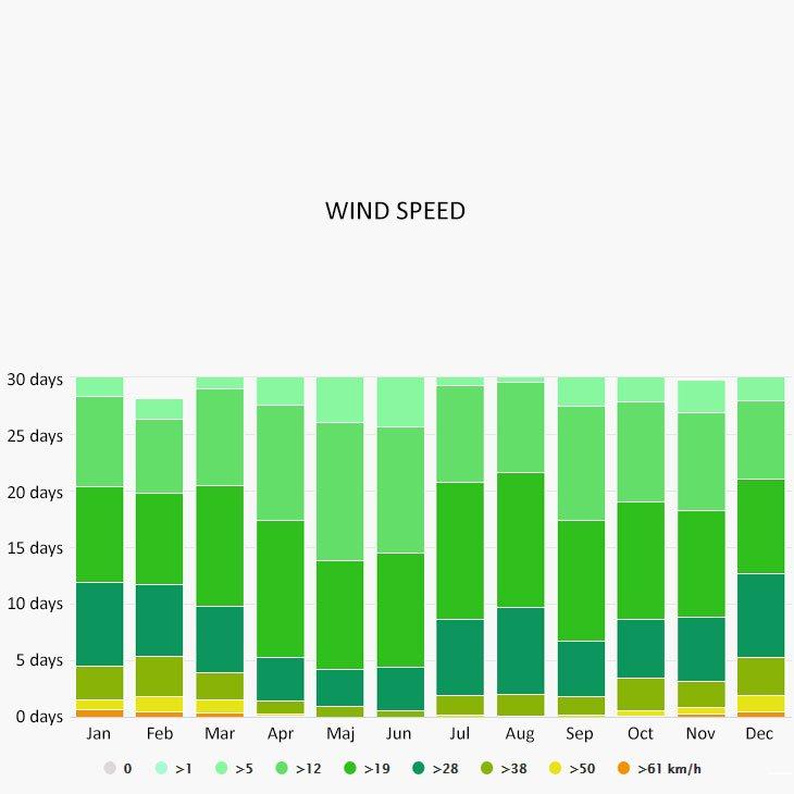 Wind speed in Sporades