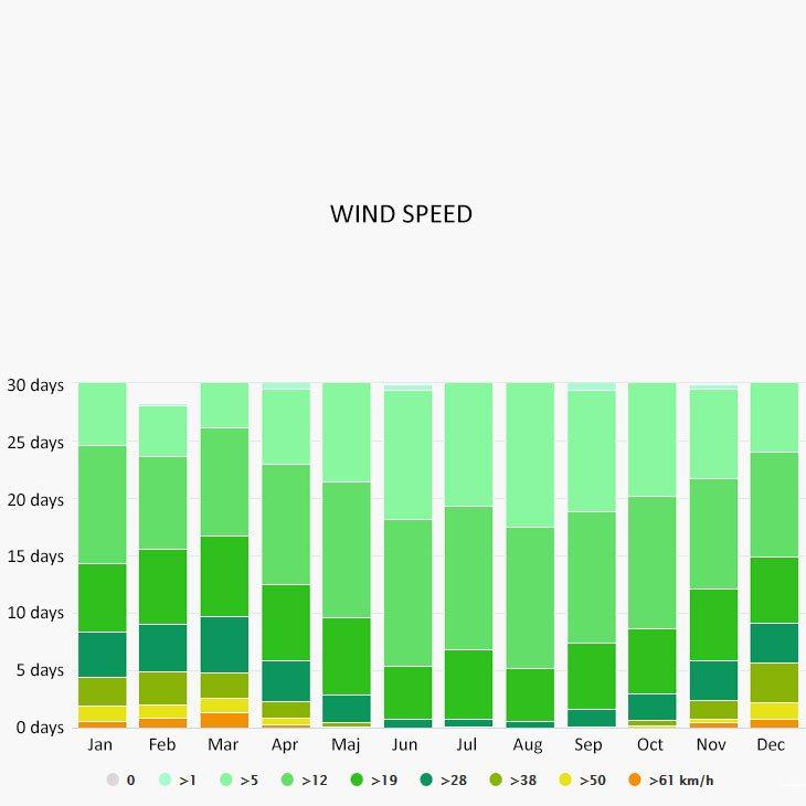 Wind speed in Stari Grad