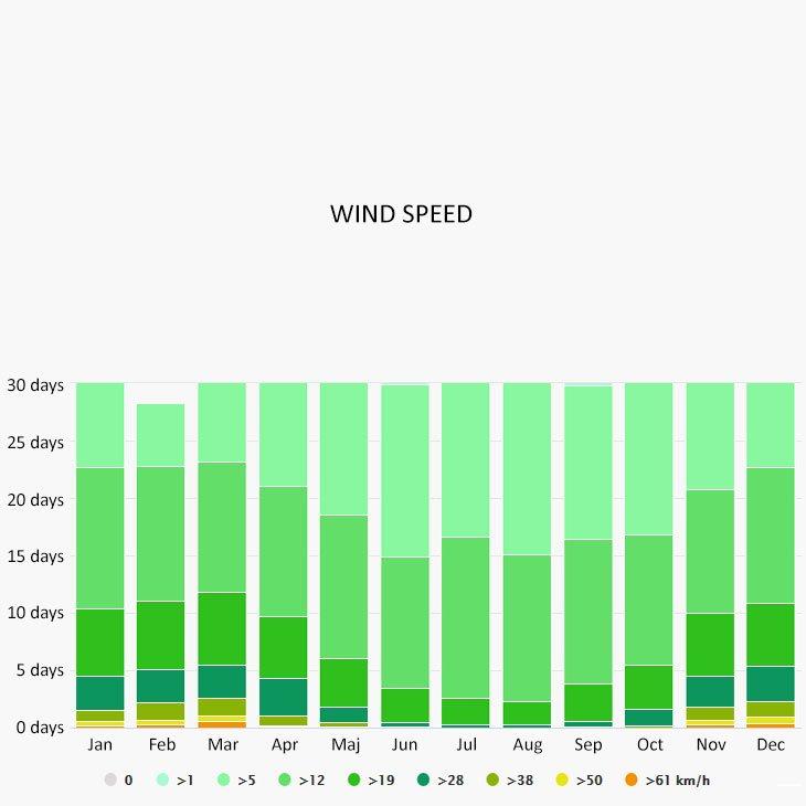 Wind speed in Supetar