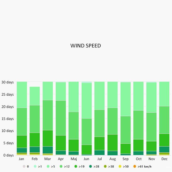 Wind speed in Thassos