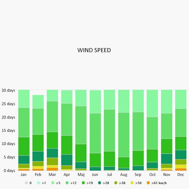 Wind speed in Tisno