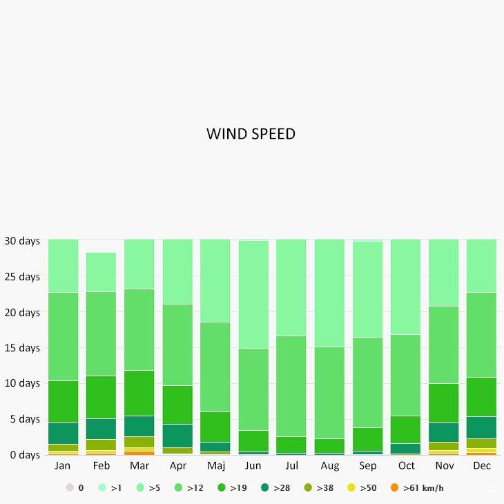 Wind speed in Vela Luka