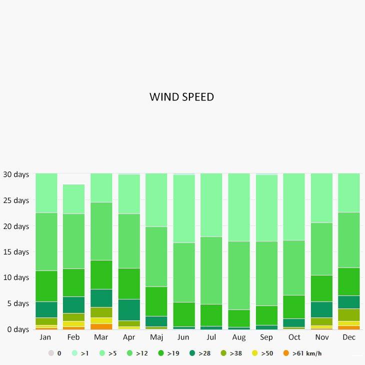 Wind speed in Vis