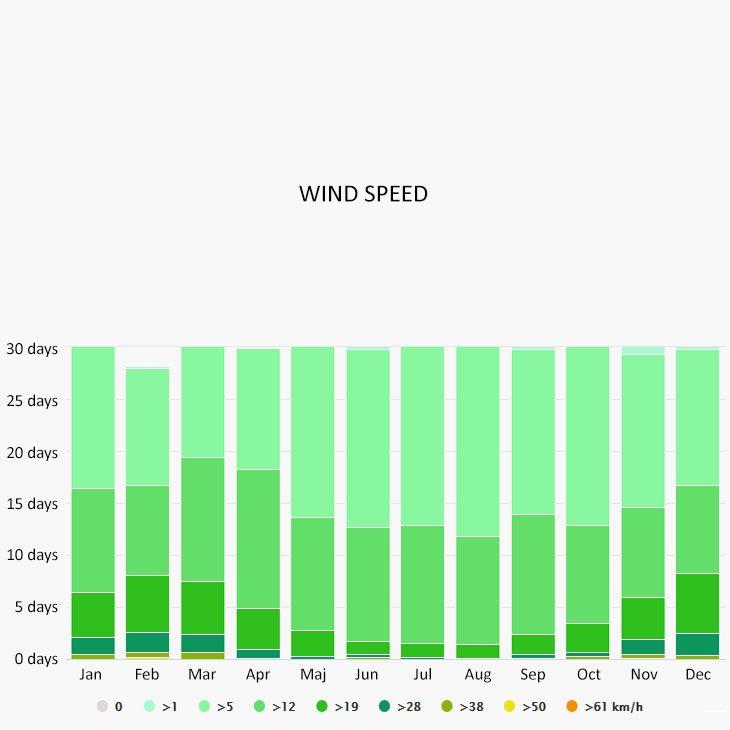 Wind speed in Vourvourou