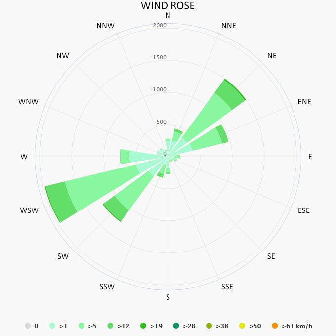 Wind rose in Patras