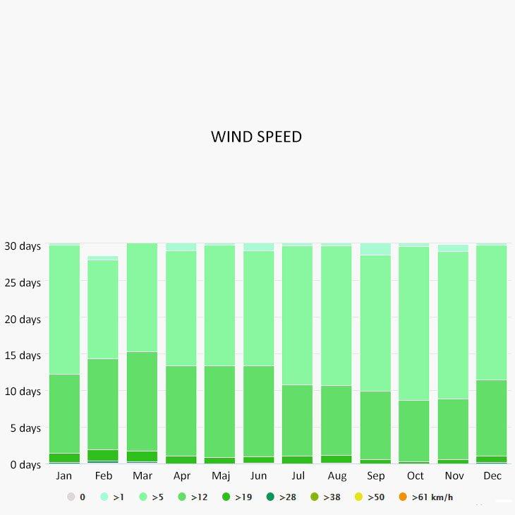 Wind speed in Patras