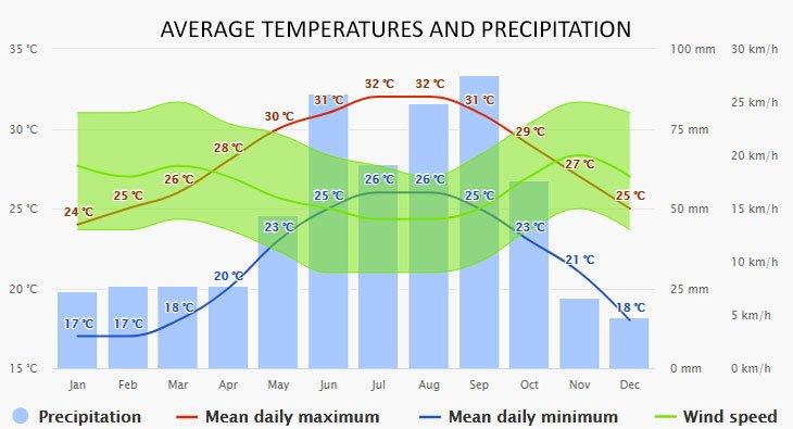 Weather in Bimini