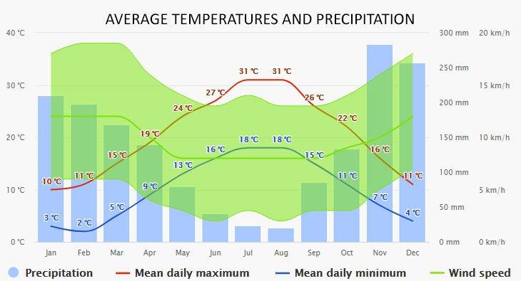 Weather in Budva