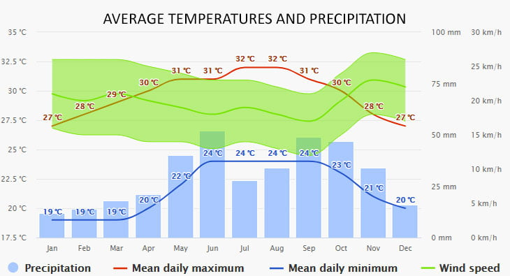 Weather in Elbow Cay