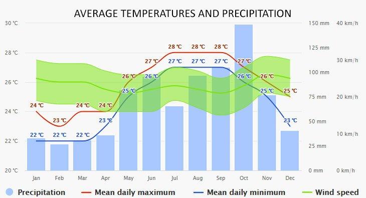 Weather in Exumas