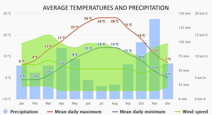 Weather in Lake Como