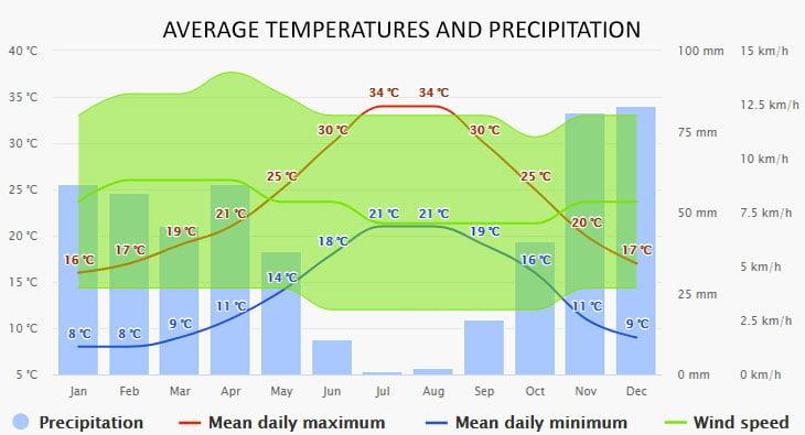 Weather in Malaga