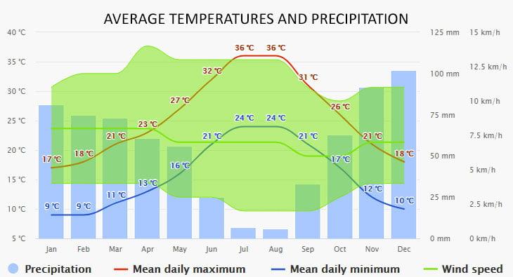 Weather in Nerja