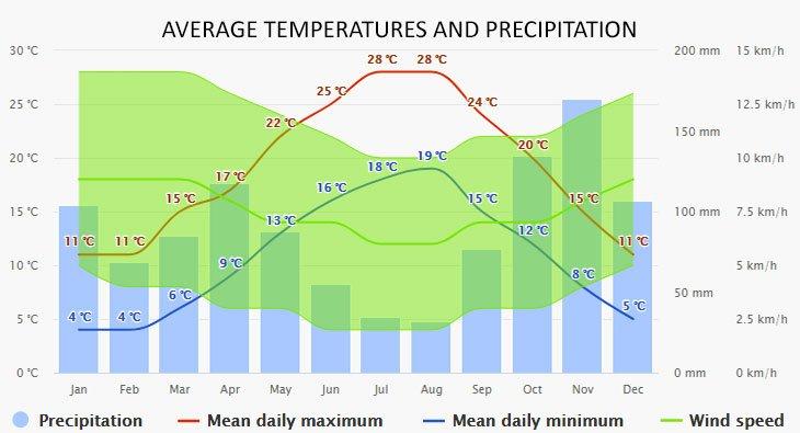 Weather in Portofino