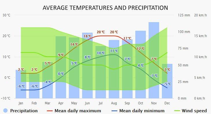 Weather in Riva a del Garda