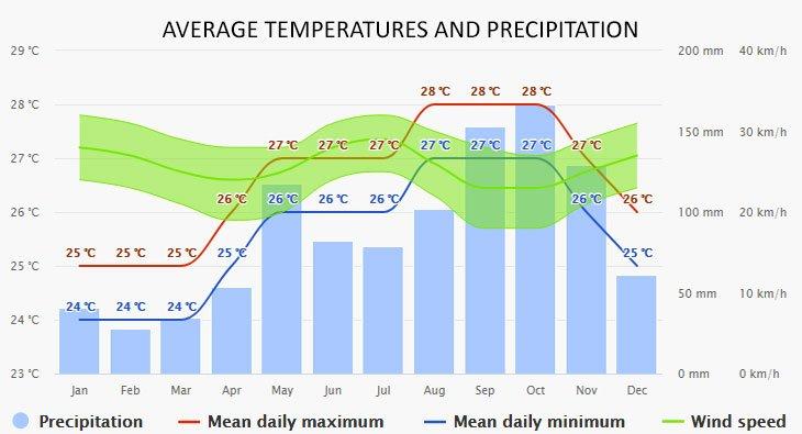 Weather in St Maarten
