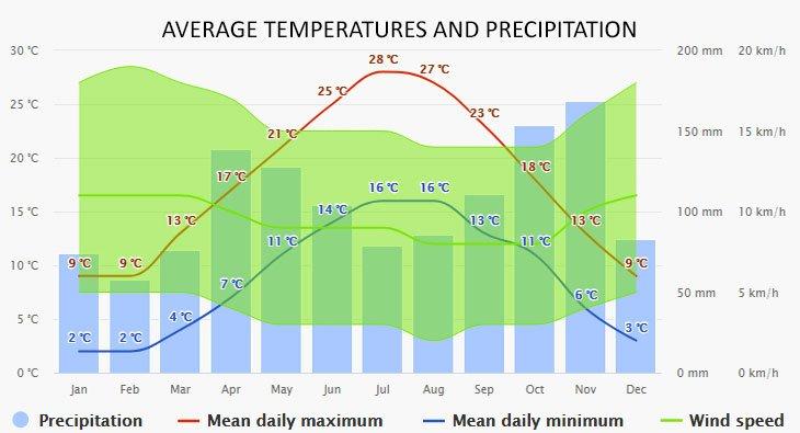 Weather in Tremezzo