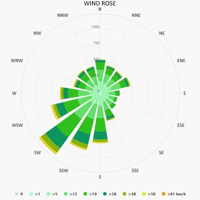 Wind rose in Beernem