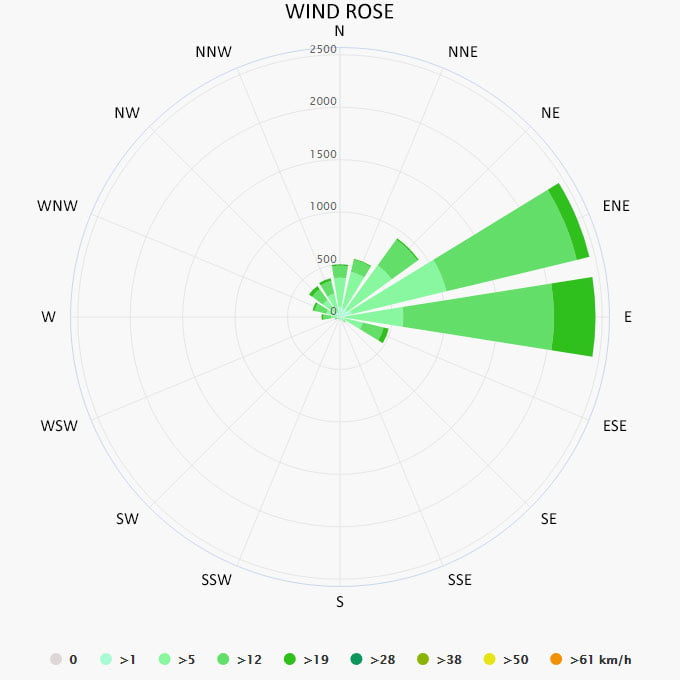 Wind rose in Belize