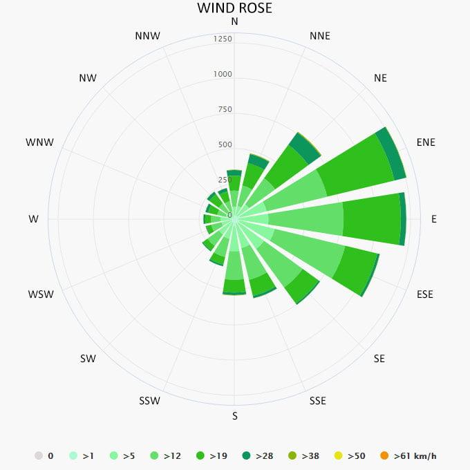 Wind rose in Bimini