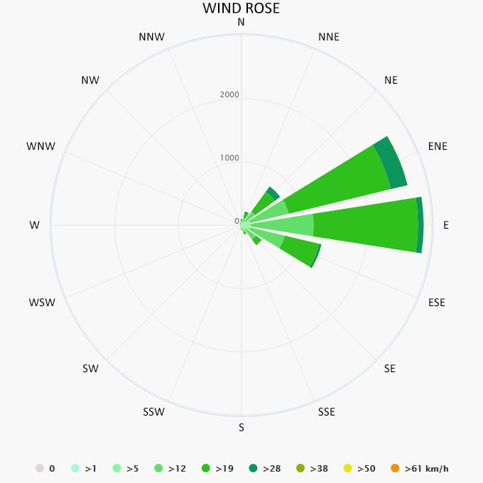 Wind rose in British Virgin Islands