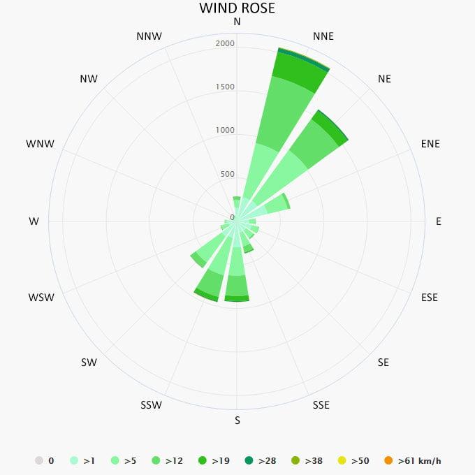 Wind rose in Budva