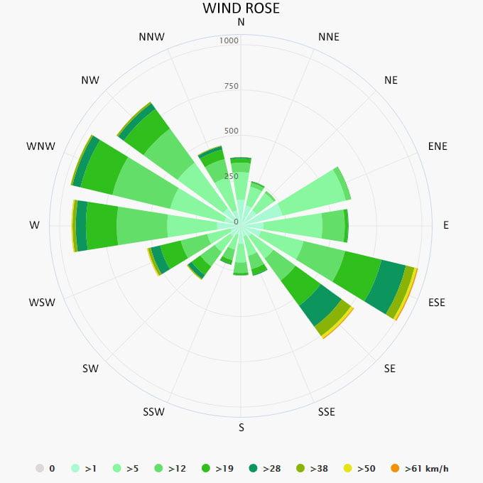 Wind rose in Cahors