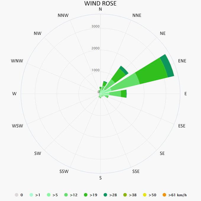 Wind rose in Cuba