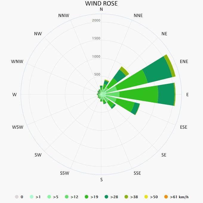 Wind rose in Exumas