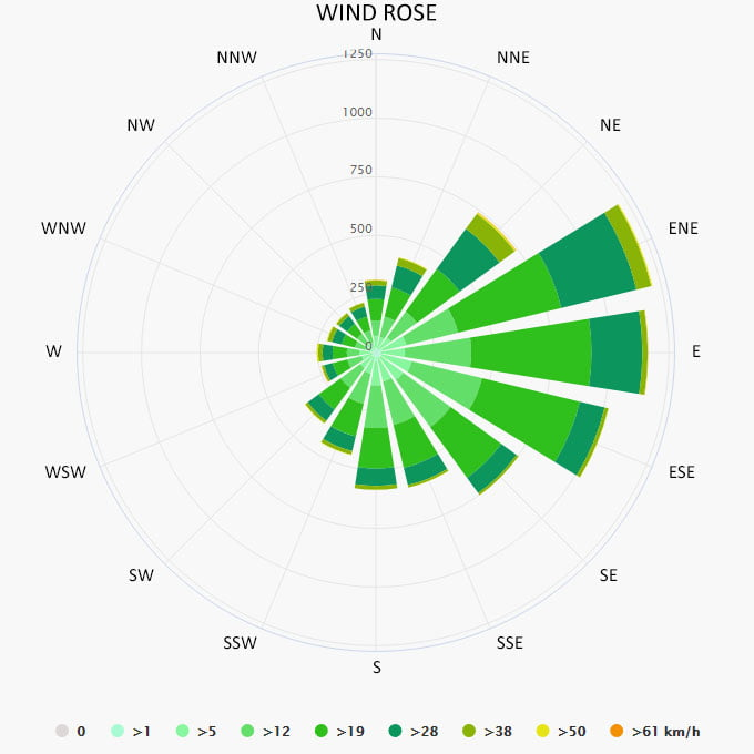 Wind rose in Green Turtle Cay