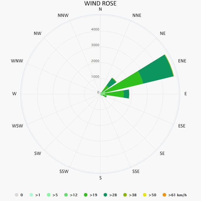 Wind rose in Grenadines