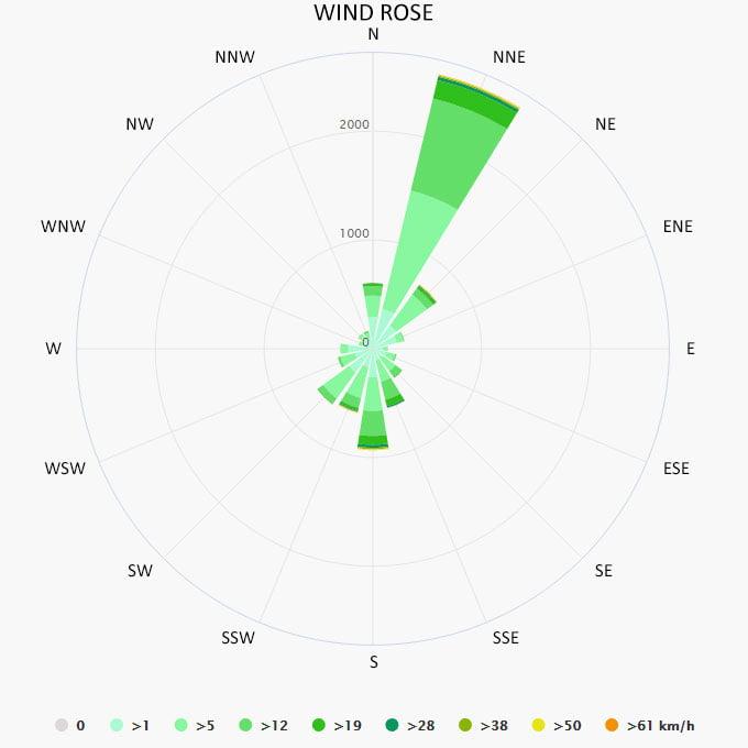 Wind rose in Herceg Novi