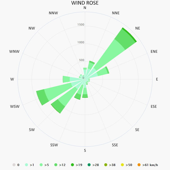 Wind rose in Lefkada
